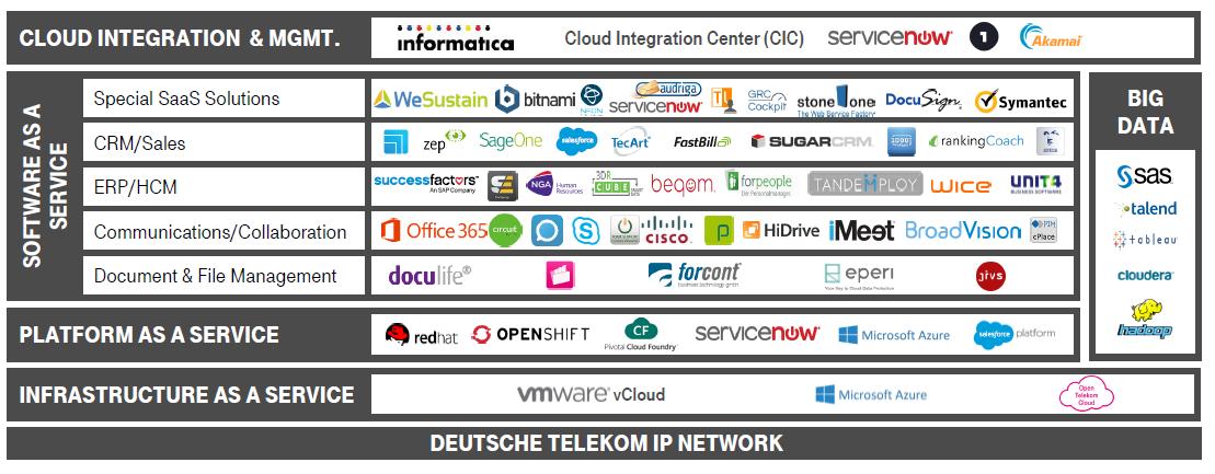 T-Systems Cloud Portfolio