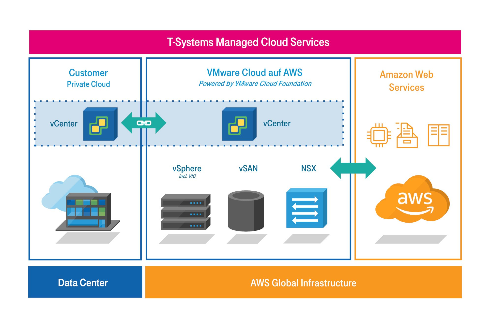 T-Systems-Managed-Cloud-Servicesv2