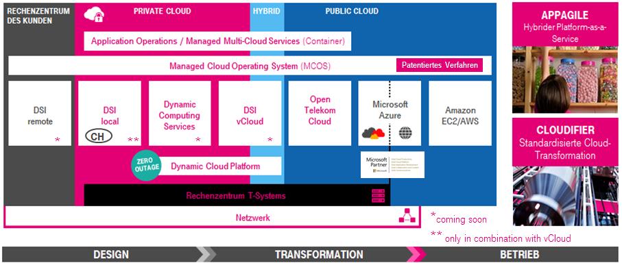 Hybrider Cloud Ansatz, begleitet durch den Cloudifier