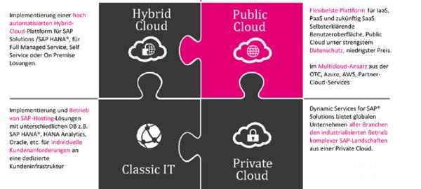 public cloud-1