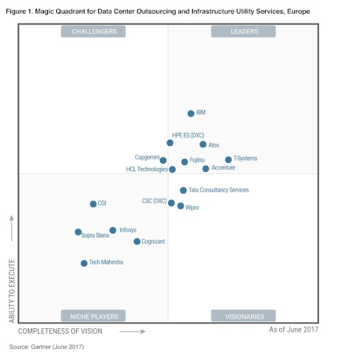 Magic Quadrant for Data Center Outsourcing and Infrastructure Utility Services, Europe